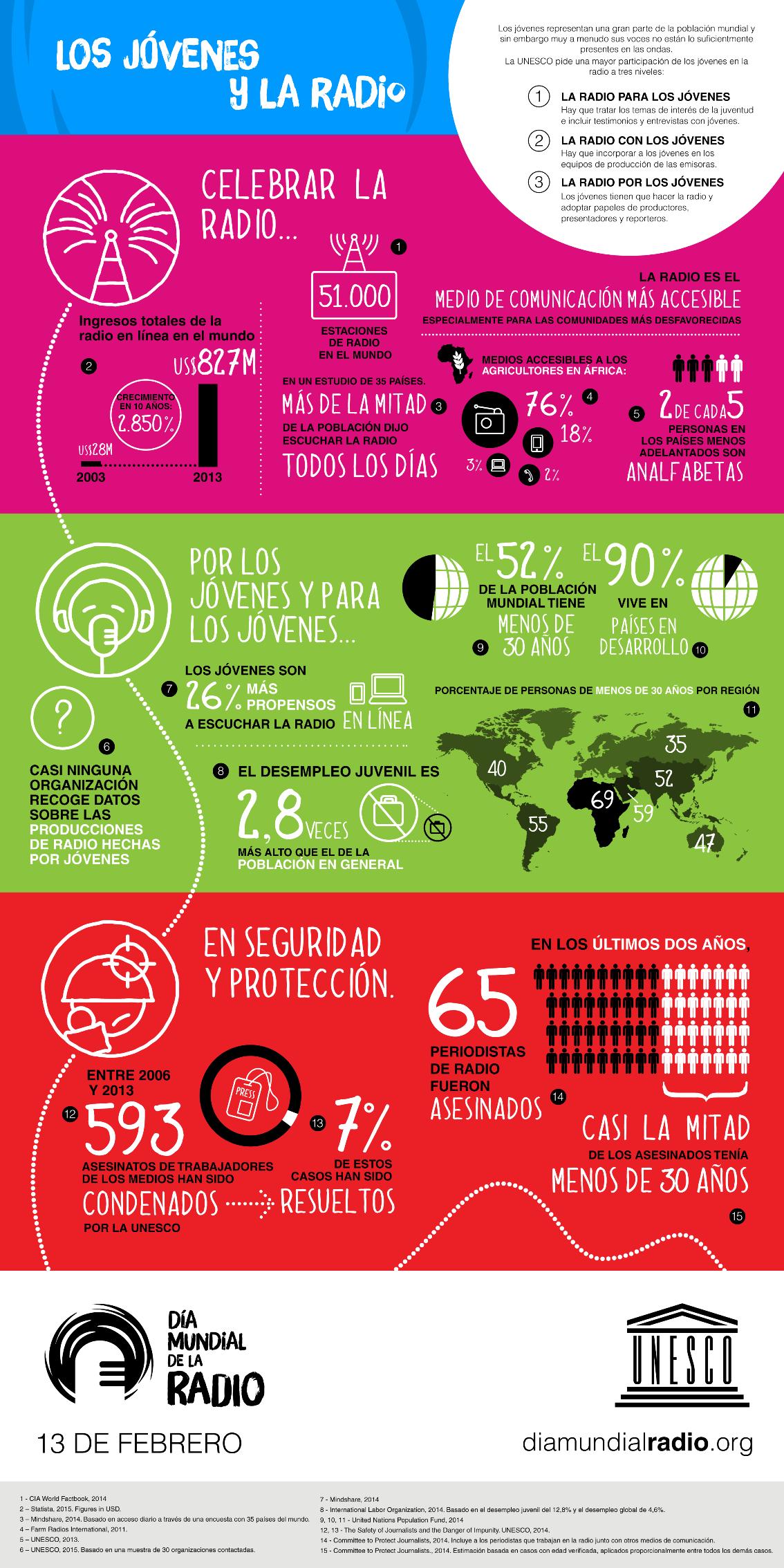 Infografía: Los jóvenes y la radio | Día Mundial de la Radio 2015