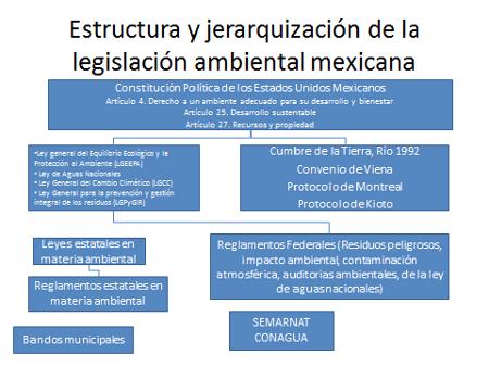 Lourdes Adriana Medina Gaona A01337201 Convenios