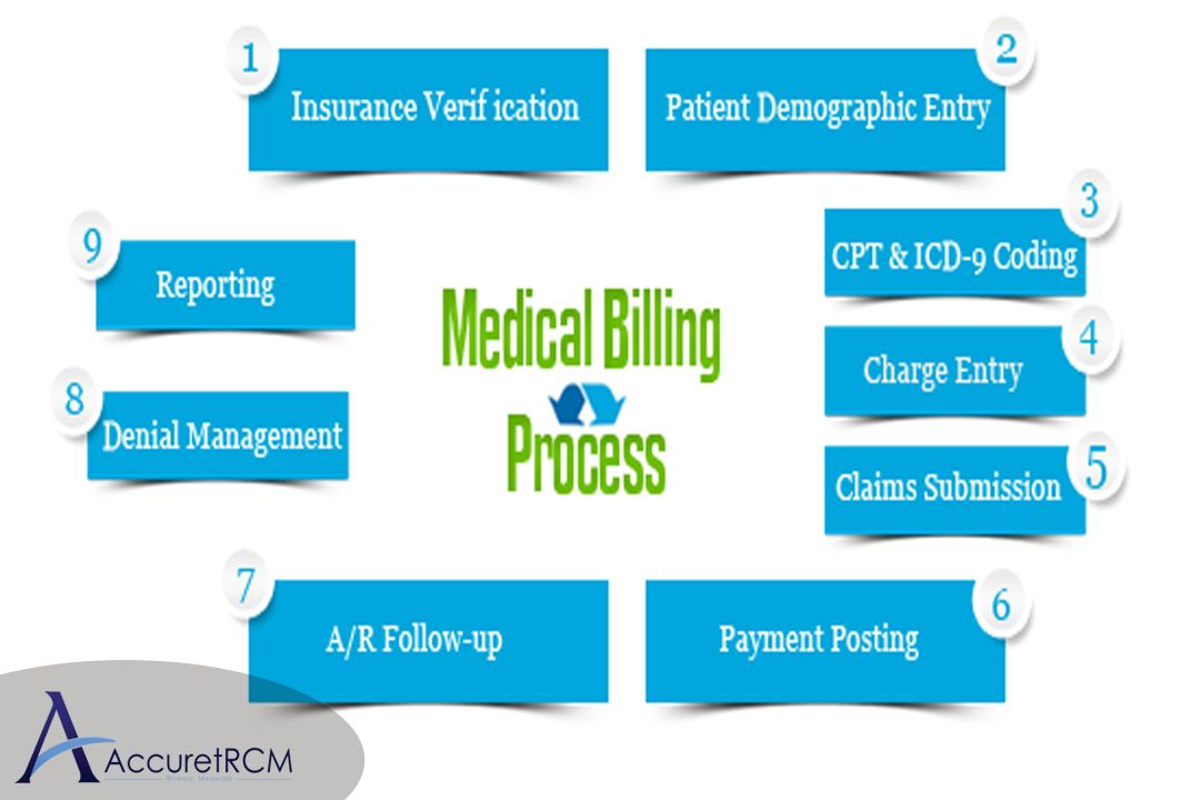 Process Flow Chart, Process Flow, Medical
