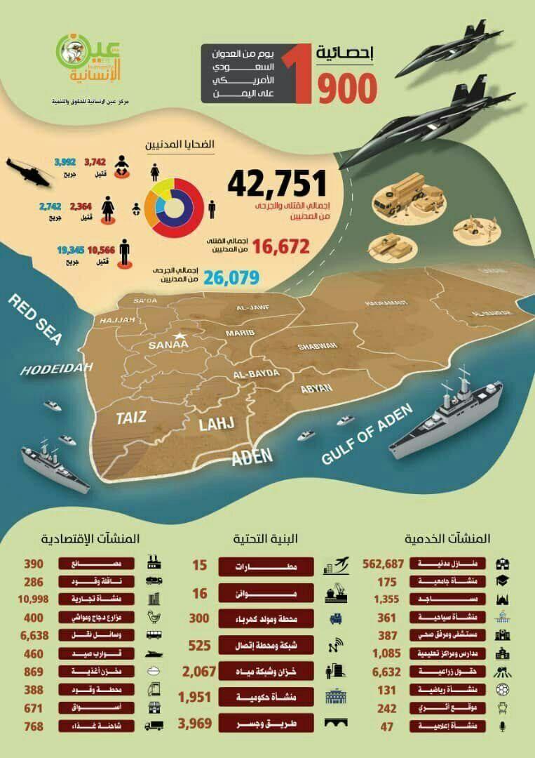تقرير حديث يكشف الخسائر المدنية في اليمن خلال 1900 يوم من العدوان Red Sea Sea 10 Things