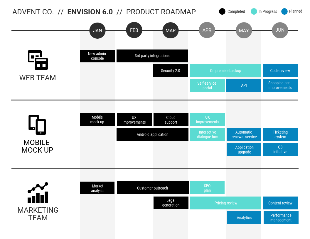How To Create a Product Roadmap (Product Roadmap Templates