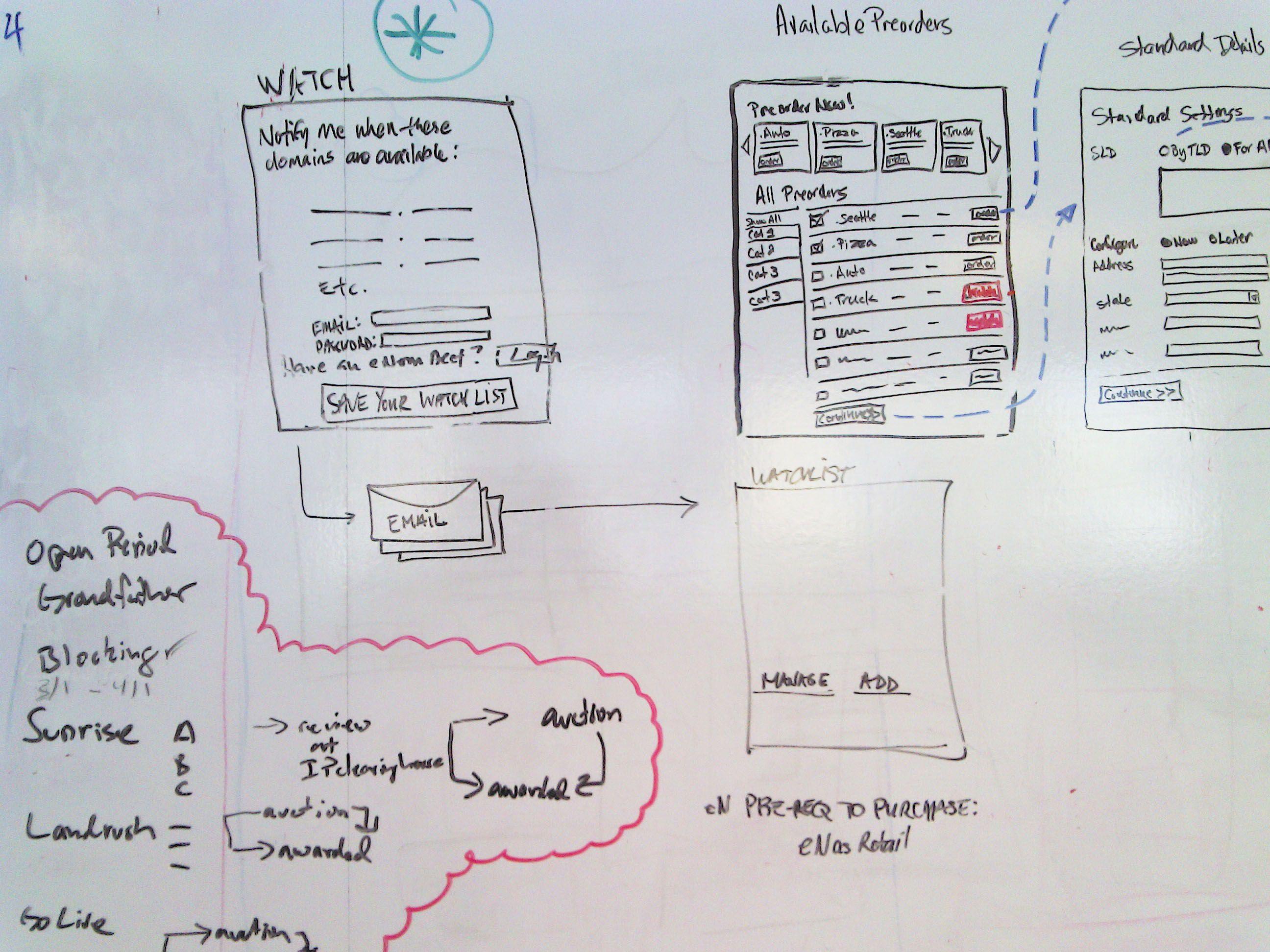 Whiteboard flow chart also scribbles pinterest rh
