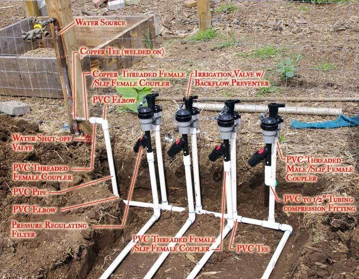 Drip Irrigation 101 Homegrown Garden Watering System Garden Irrigation System Drip Irrigation