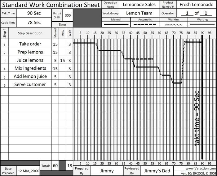 Standard Work Combination Sheet Example #Lean ...