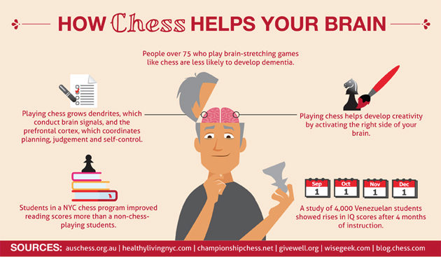 How Chess Helps Your Brain (infographic) Chess quotes