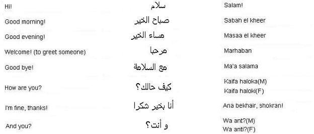Arabic greeting phrases learn arabic importance of arabic arabic greeting phrases learn arabic m4hsunfo