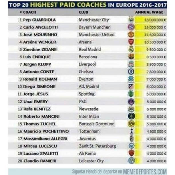Los 20 entrenadores mejor pagados