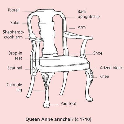 An antique chair is one of those objects that we all know is a chair (duh)  and yet we have a hard time describing its component parts. - The Buzz On Antiques: Antique Chairs 101 Chairs Pinterest