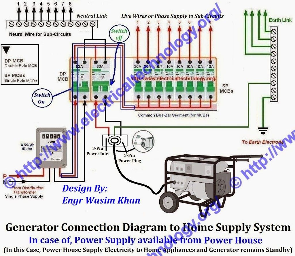 how to connect portable generator to home supply system 3 methods rh pinterest ie Generator Plug Wiring Diagram connecting generator to house wiring diagram