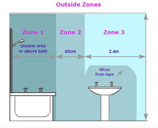 Bathroom Zoning Building Regs Interior Photo Bathroom Extractor Fan Bathroom Lighting