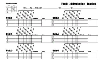 Foods Lab Evaluation Template  Food Lab Labs And Template