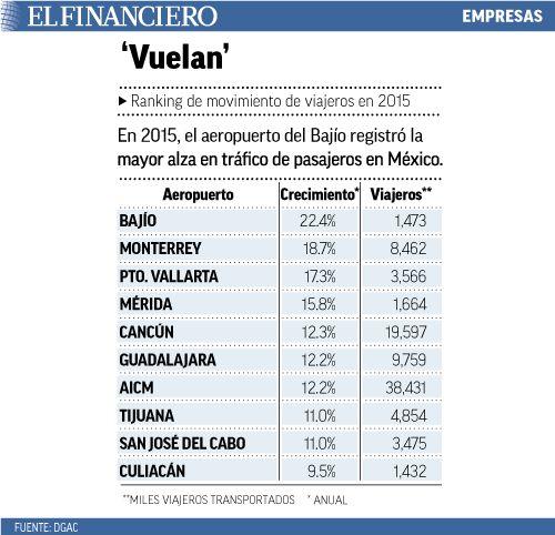 Guanajuato lidera el top de aeropuertos que más crecen. 02/02/2016