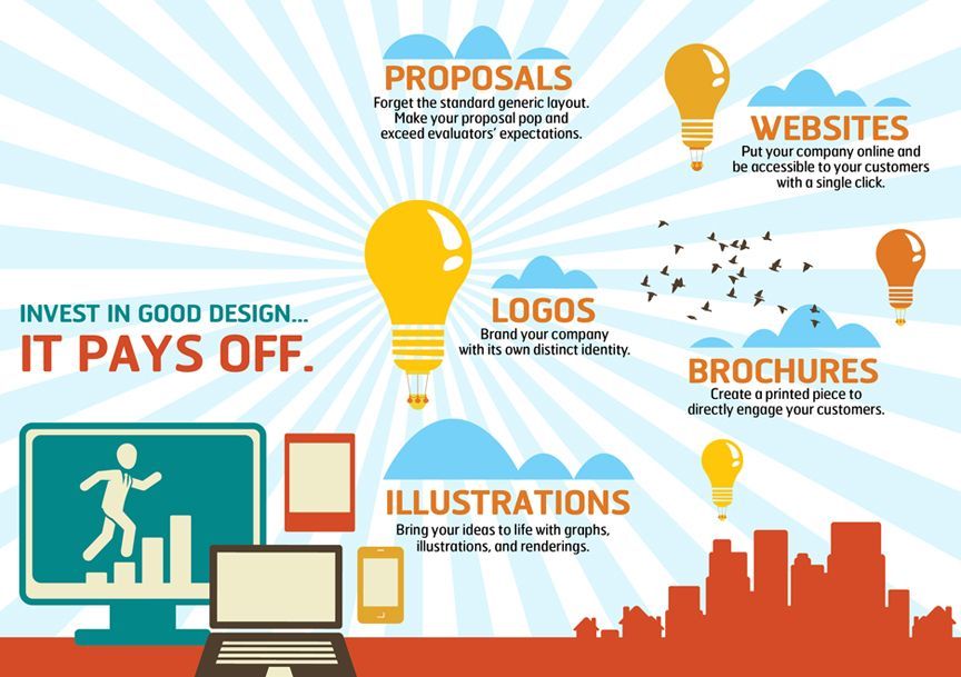 Always Post An Indian It Firm Located In Ahmedabad Gujarat Offers Following Services Grap Freelance Web Design Graphic Design Company Graphic Design Services