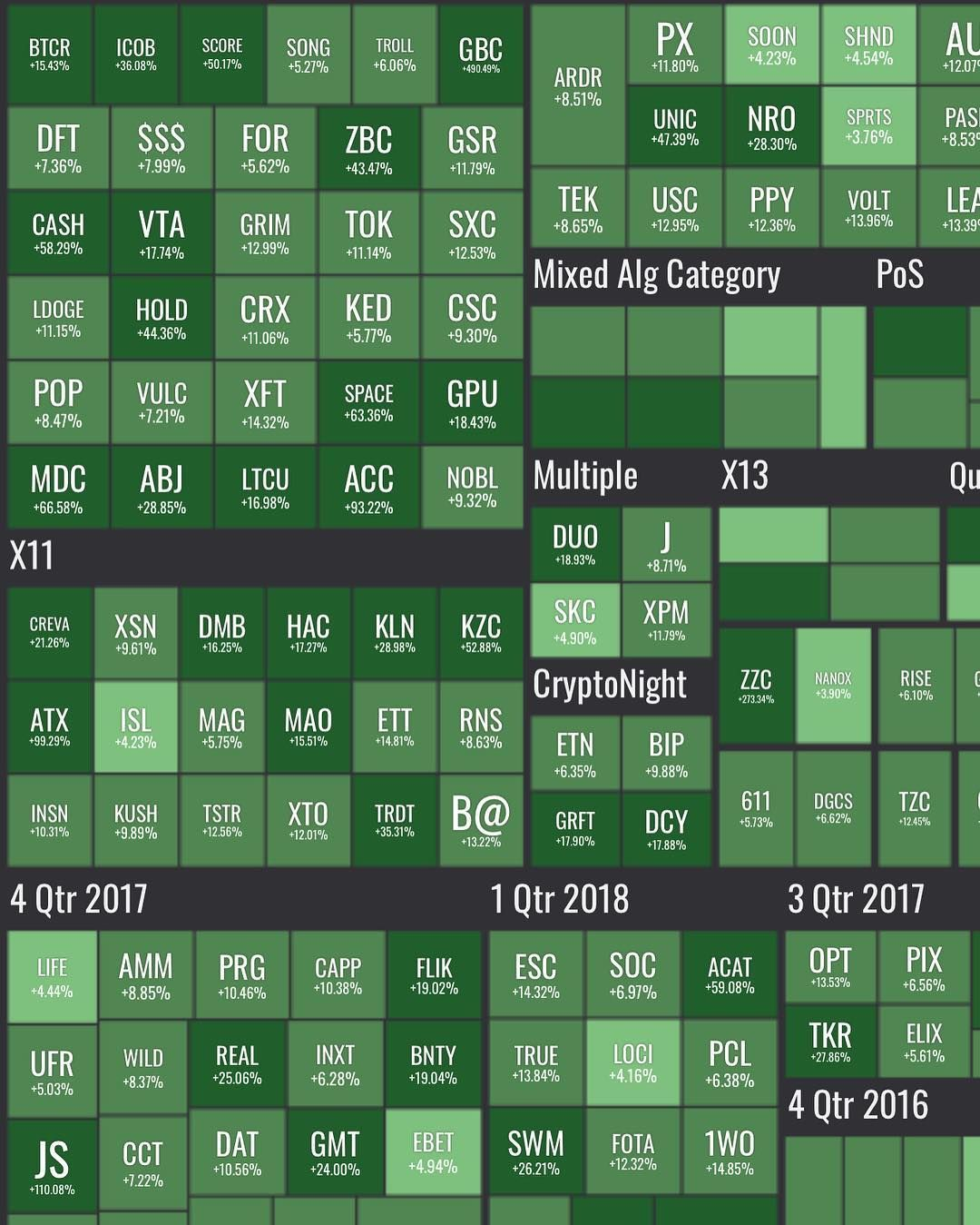 Todays cryptomarkets gainers instagram cryptocurrencies