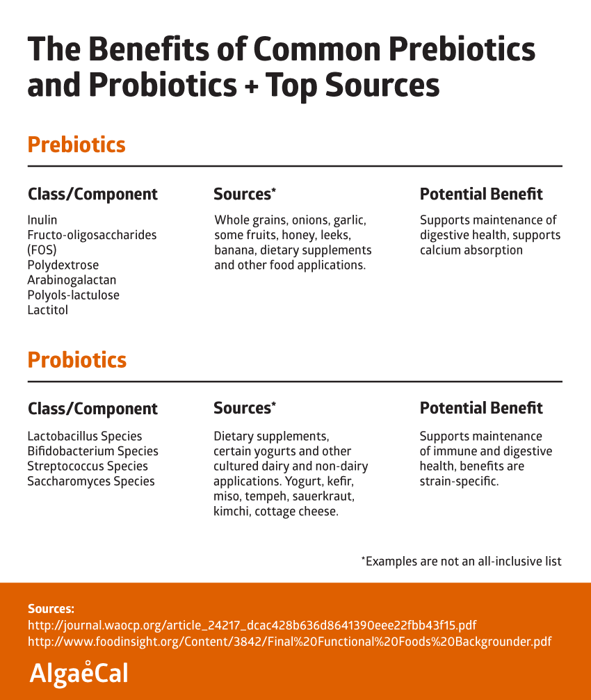 Discussion on this topic: The Benefits of Oligosaccharides and Prebiotics, the-benefits-of-oligosaccharides-and-prebiotics/