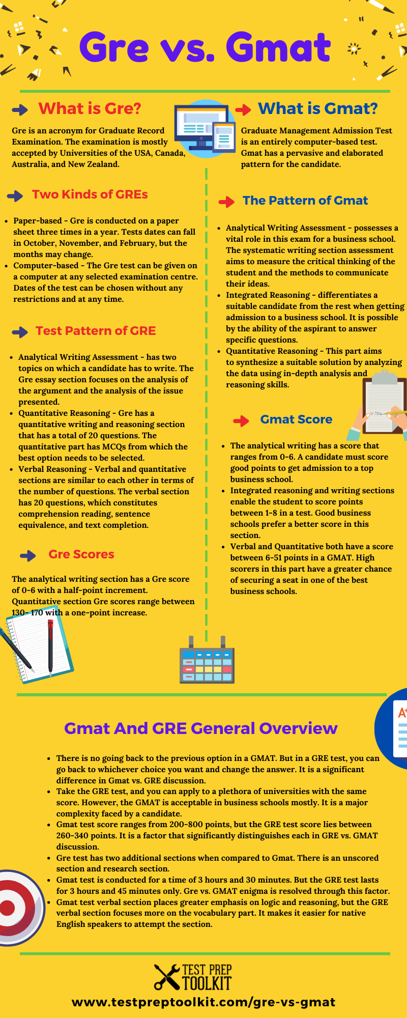 Tests Are A Perfect Way To Evaluate Oneself And Push The Limits Of Knowledge Gre And Gmat Are Crucial Tests That A Student Can Take