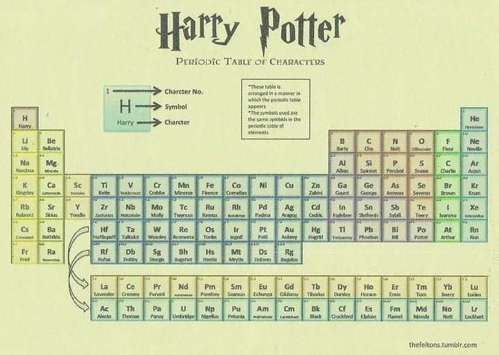 Harry potter periodic table of characters harry potter pinterest harry potter periodic table of characters urtaz Gallery