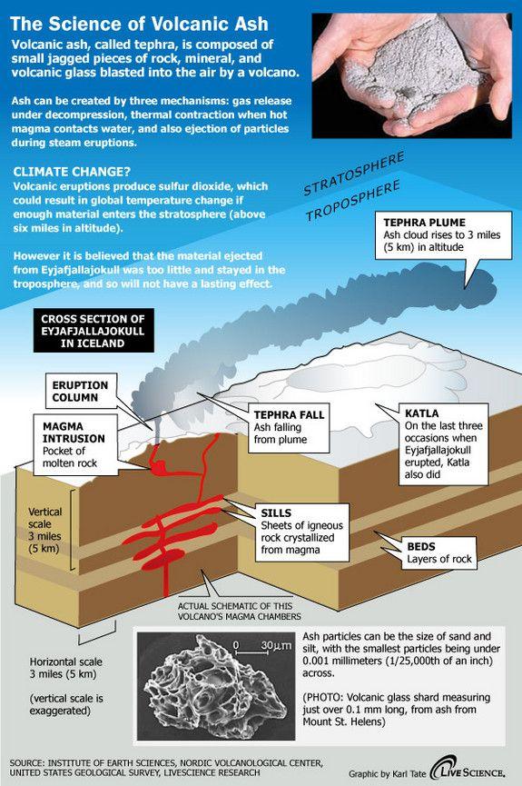 Eyjafjallajokull Volcano's Ash Cloud Explained