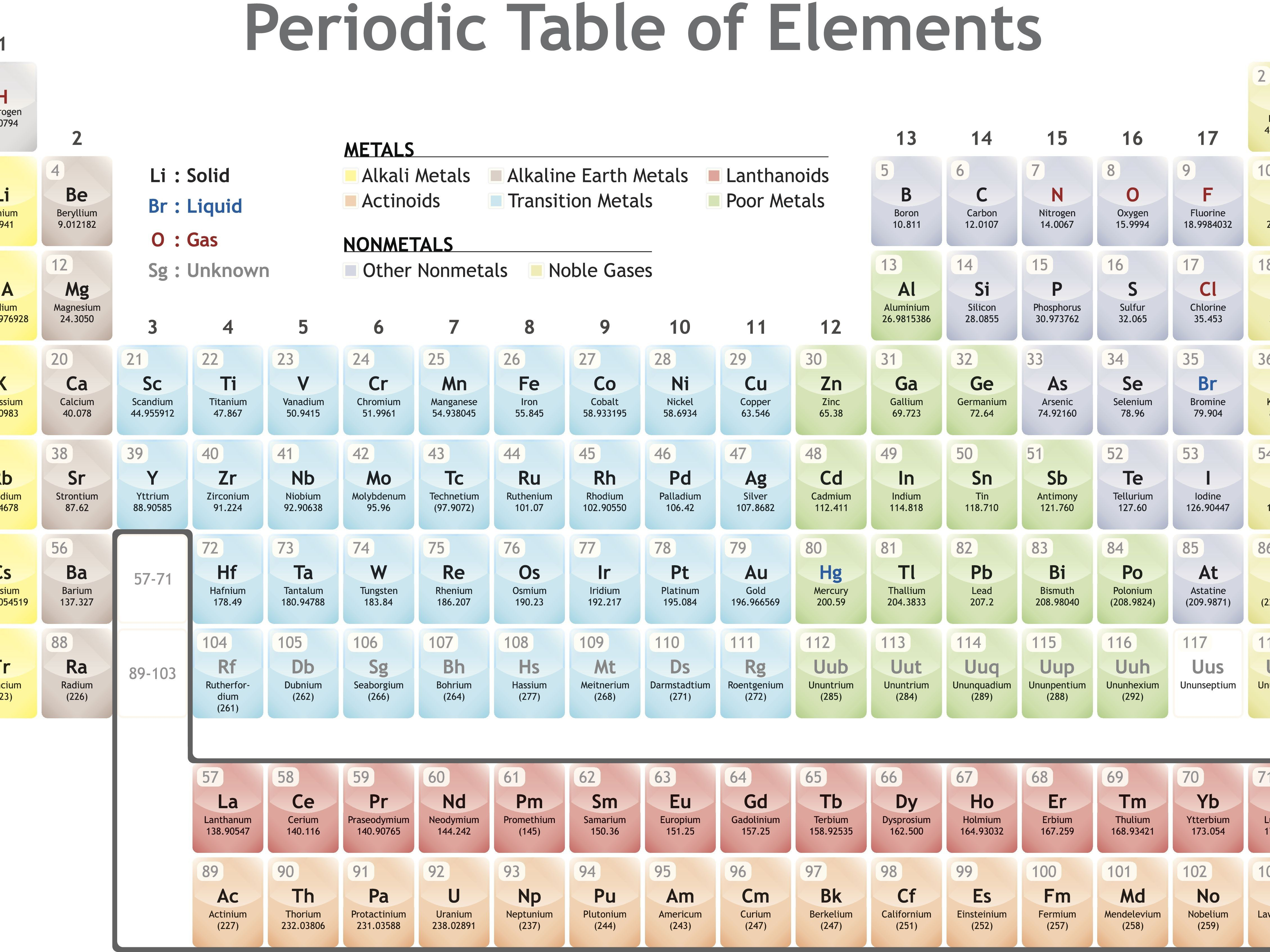 You Can Download Inspirational Periodic Table Arranged In Groups At Here Https Zavalen Info 2018 Periodic Table Words Periodic Table Periodic Table Printable [ 3389 x 4519 Pixel ]