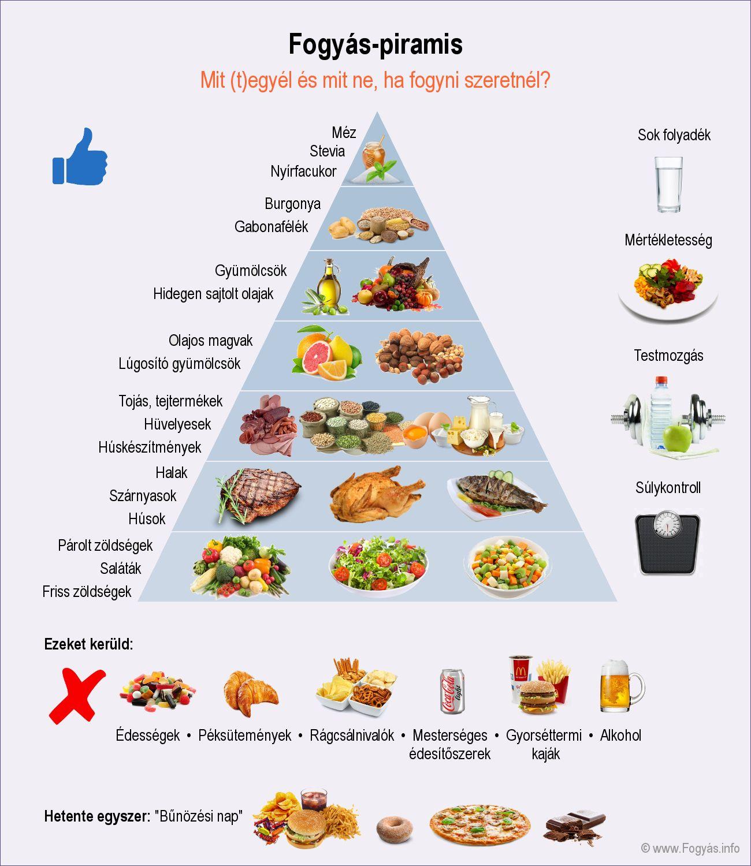 leghatékonyabb étkezés a fogyáshoz fogyni gyorsabban