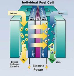 A simple guide to the future: Hydrogen fuel cells in RV