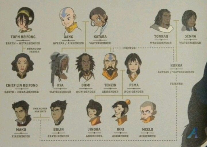 Avatar: The Last Airbender and Legend of Korra.. I do wish they would've used the adult versions of Aang, Katara and Toph..