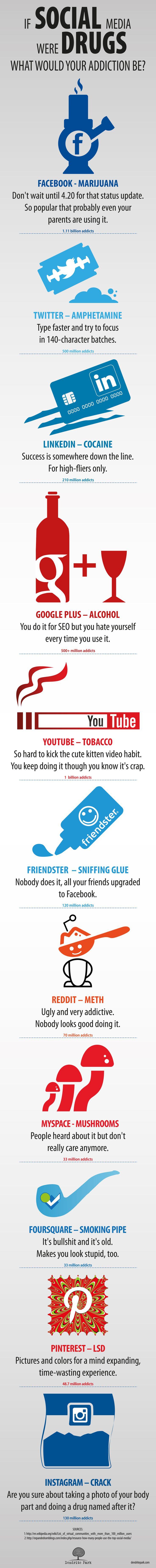 If Social Media were Drugs what would your addiction be! www.facebook.com/kasteelsocialbrandingmarketer  #SocialDrugs #Facebook #Twitter #LinkedIn #Youtube #Pinterest #Google+ #Instagram