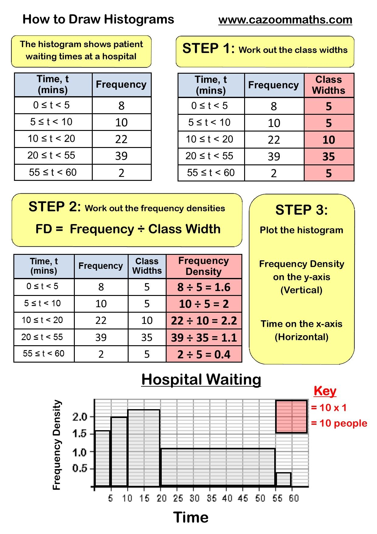 Frequency Polygon Worksheets