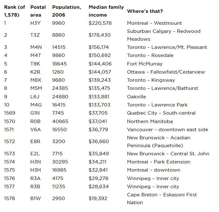 Income By Postal Code Mapping Canada S Richest And Poorest Neighbourhoods Income Postal Postal Code