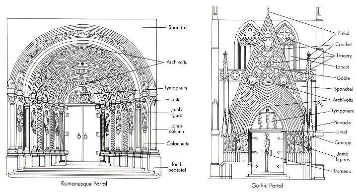 Romanesque Versus Gothic
