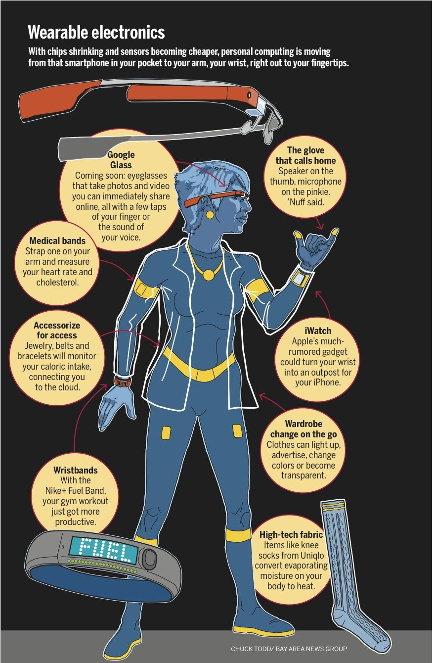 724a2aacc3b Wearable electronics  What apps do you have on   infographic ...