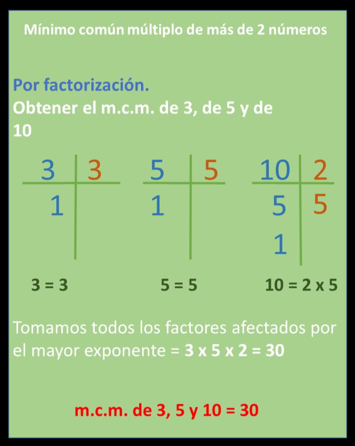 Mínimo Común Múltiplo Matematicas Minimo Comun Multiplo Primaria Matematicas