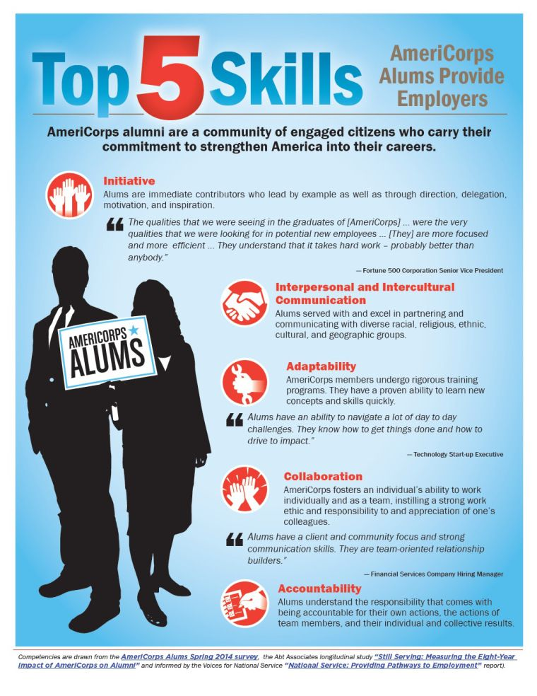 Top 5 Skills Americorps Alums Provide Employers Americorps Resume Tips Americorps Vista