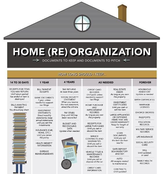 home (re) organization infographic  how long should i keep important documents  homeowner #importantdocuments