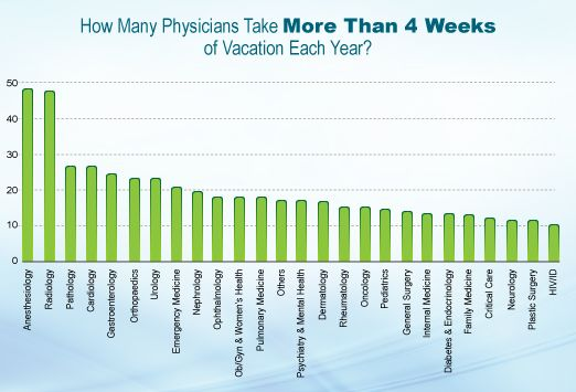 Medscape Physician Lifestyle Report: 2012 Results | Medicine