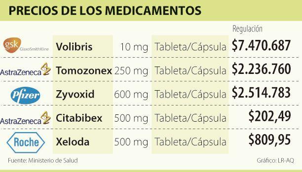 Precios de los Medicamentos #Farmacéuticos