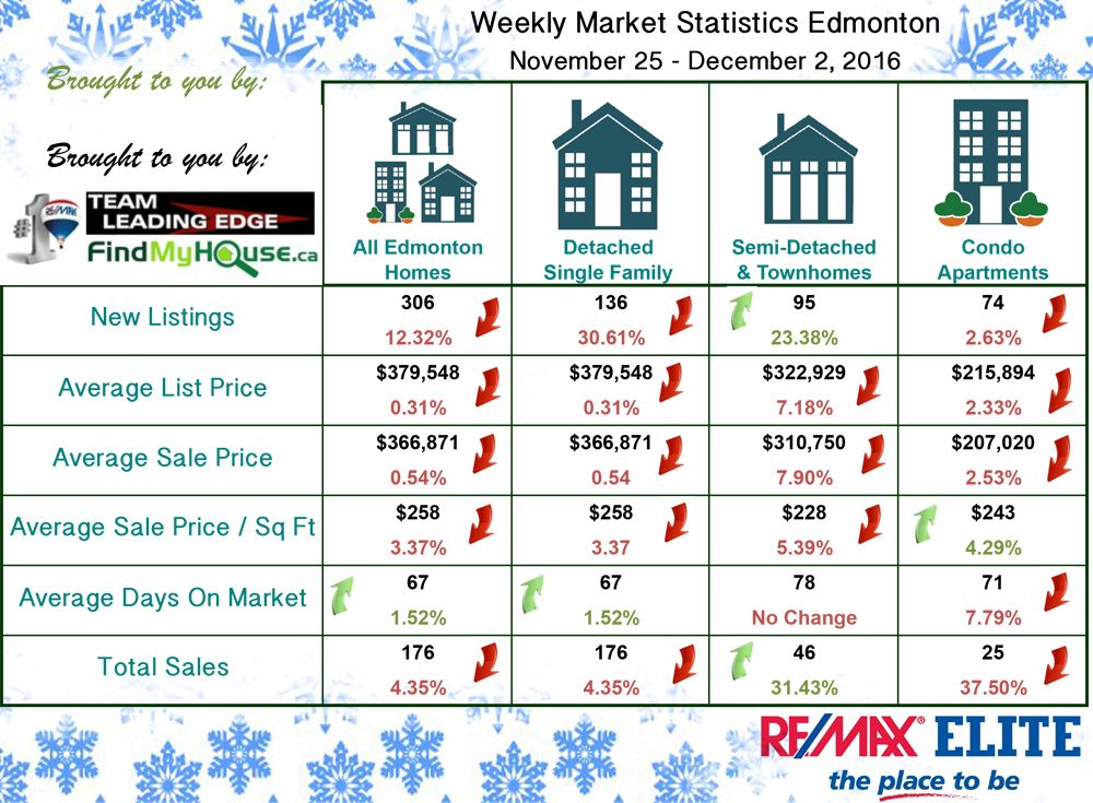 Edmonton Real Estate Market Update Nov 25 - Dec 2 2016