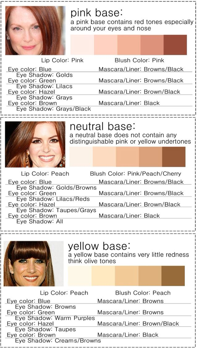 There Are Three Different Types Of Red Heads Pink Based Neutral Or Yellow Based This Chart Makes Yellow Undertone Skin Colors For Skin Tone Skin Tone Makeup