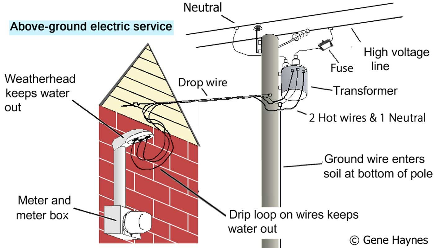 Electricity From Power Pole To Residential Circuit Breaker Box Breaker Box Home Electrical Wiring Diy Electrical