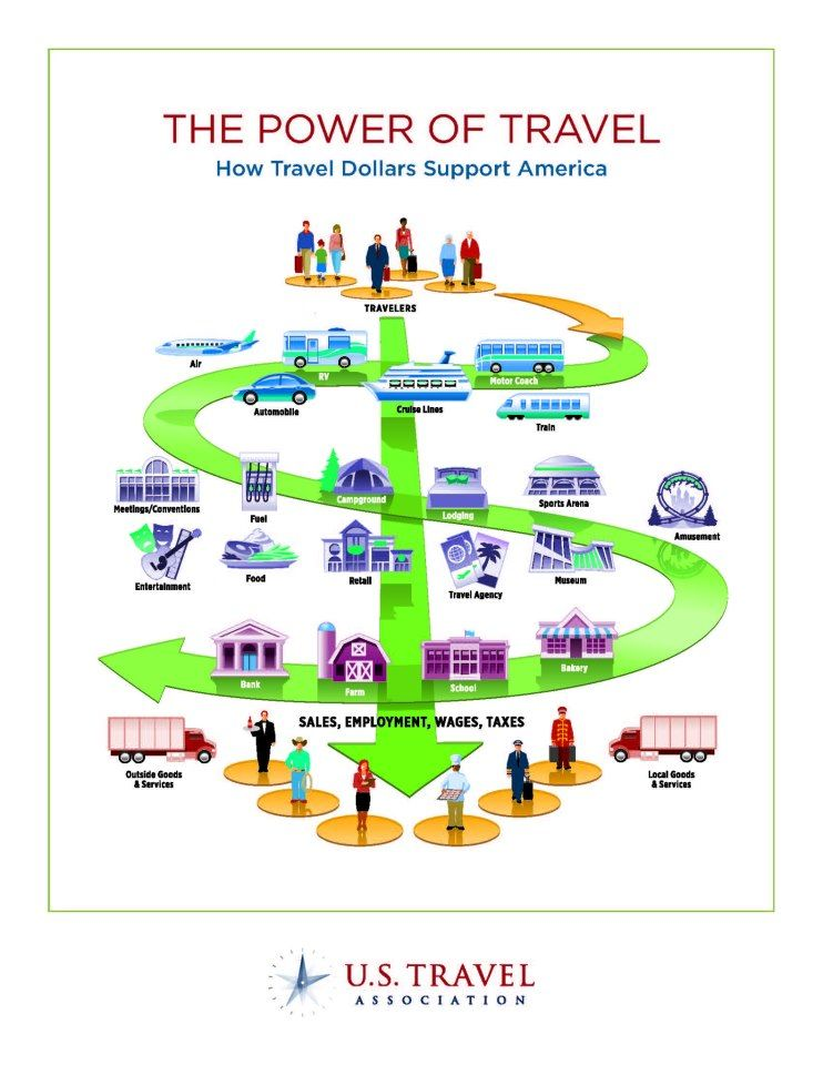 A Great Infographic From U S Travel And Trade Association About
