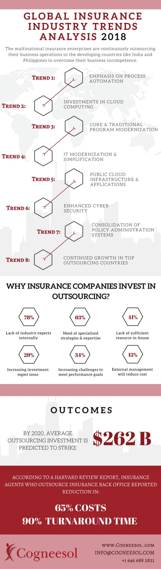 This Info Graphic Explains Why Insurance Companies At The Global