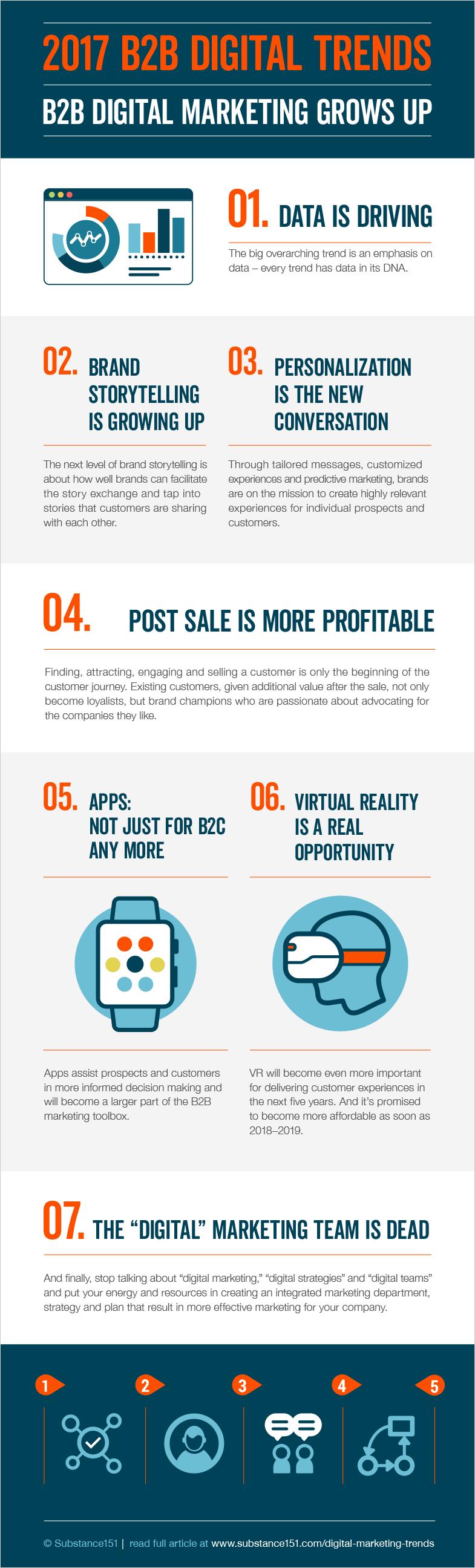 Creating a b2b digital marketing plan for 2017 infographic smart - 2017 B2b Digital Trends Infographic