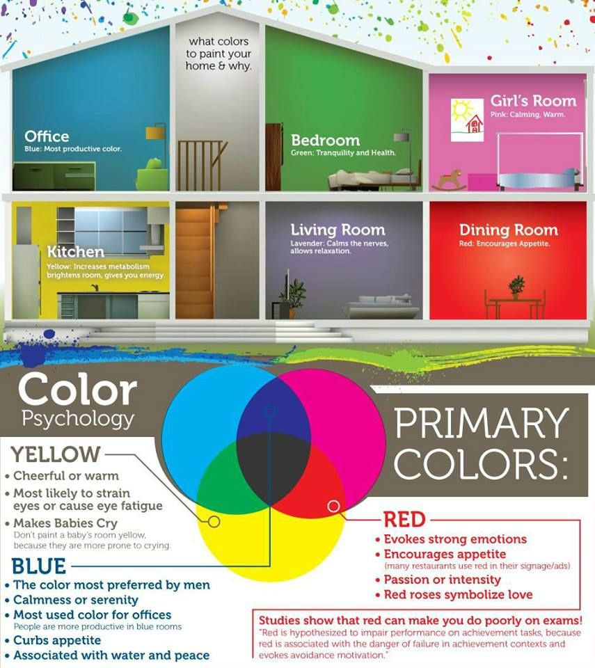 Decorating Your Home, Color