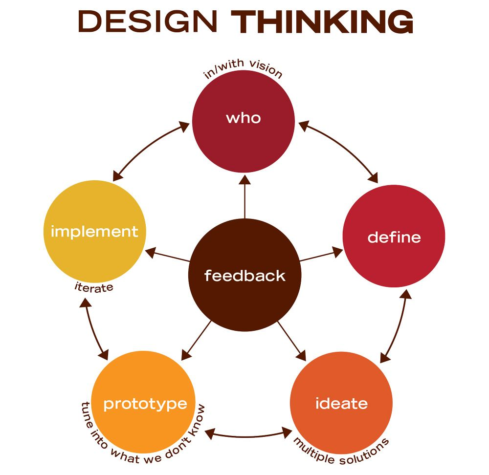Design Thinking strategia