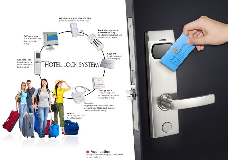 Smart Card Door Key Lock System For Hotels Business Technology