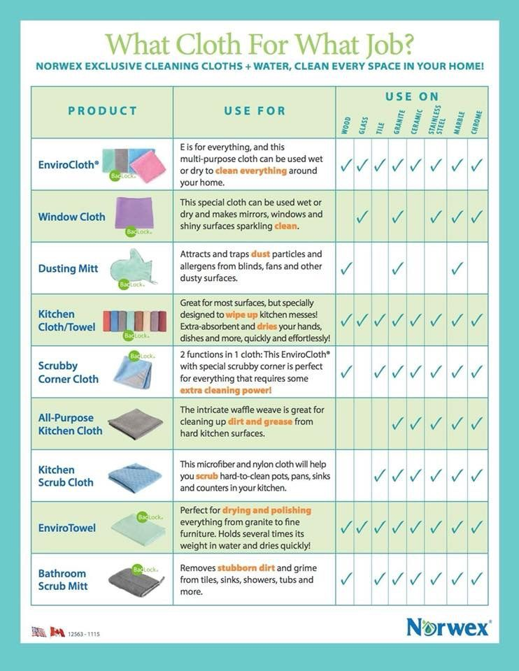 Norwex Cleaning cloths usage chart Norwex, Norwex