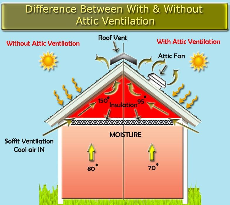 Difference Between With Without Attic Ventilation Attic Ventilation House Attic Fan Solar Fan