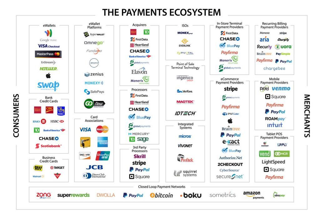 Arjen Vons On With Images Fintech Financial Apps Ecosystems