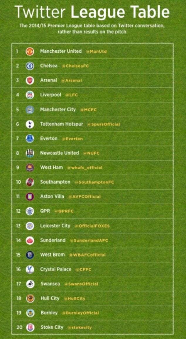 Manchester United claim top spot of the Premier League ...