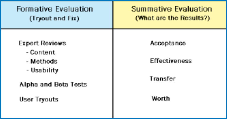 Quality Assurance For Elearning Design Include Formative